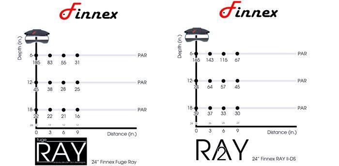 FugeRay vs Ray 2